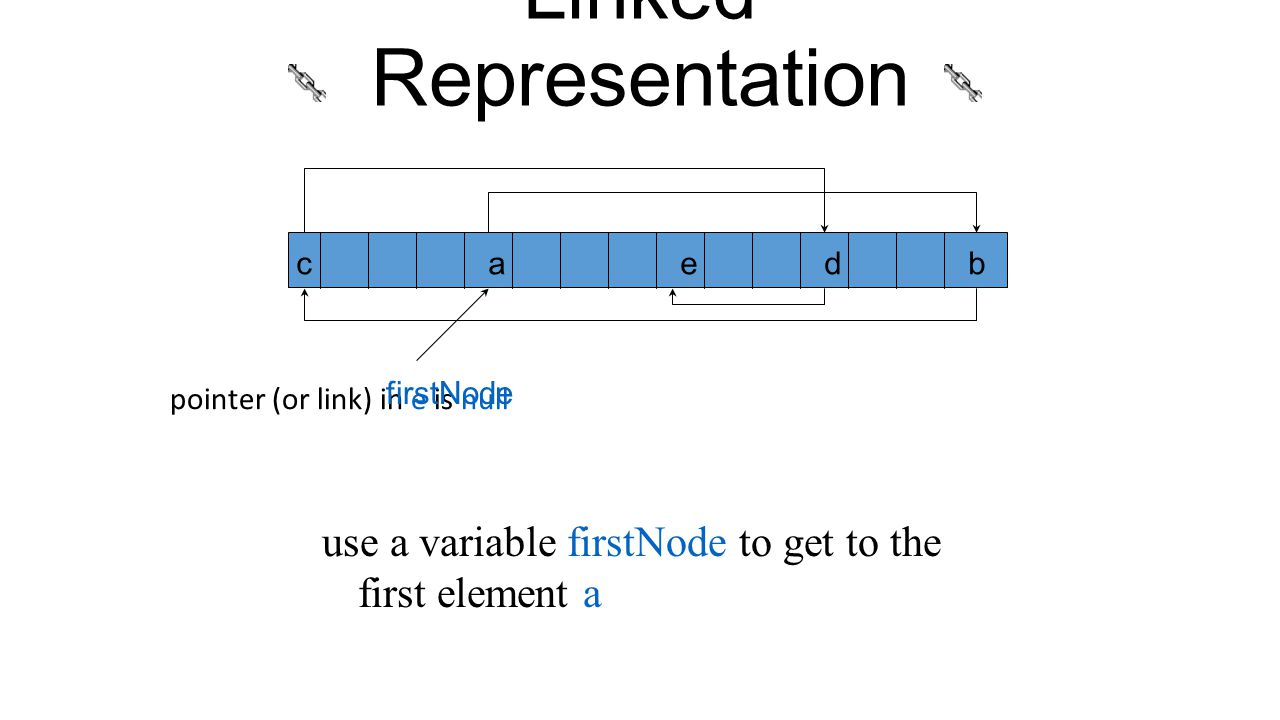 Linked Representation pointer (or link) in e is null caedb use a variable firstNode to get to the first element a firstNode