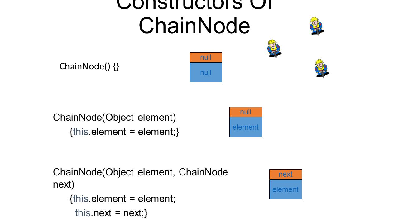 Node Representation package dataStructures; class ChainNode { // package visible data members Object element; ChainNode next; // constructors come here } next element