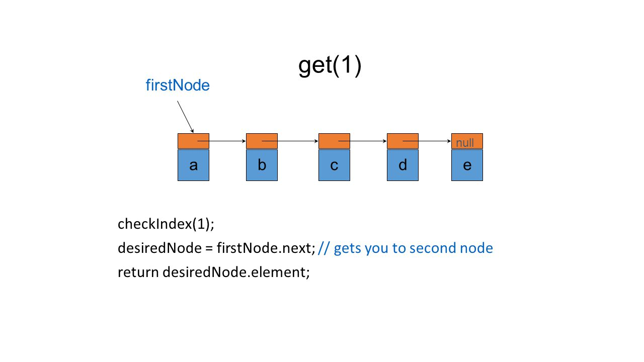 get(0) checkIndex(0); desiredNode = firstNode; // gets you to first node return desiredNode.element; abcde null firstNode