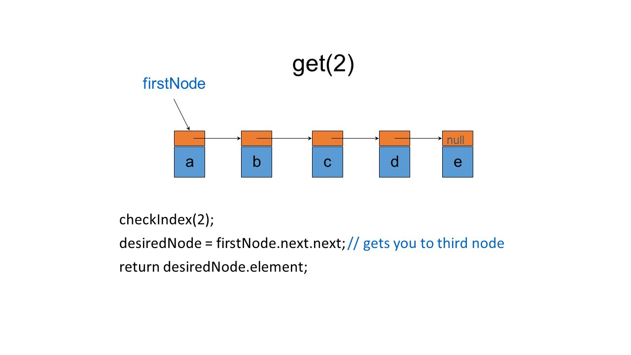 get(1) checkIndex(1); desiredNode = firstNode.next; // gets you to second node return desiredNode.element; abcde null firstNode