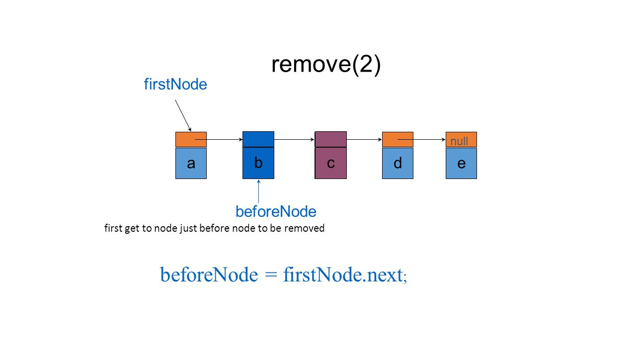 Remove An Element remove(0) abcde null firstNode firstNode = firstNode.next;