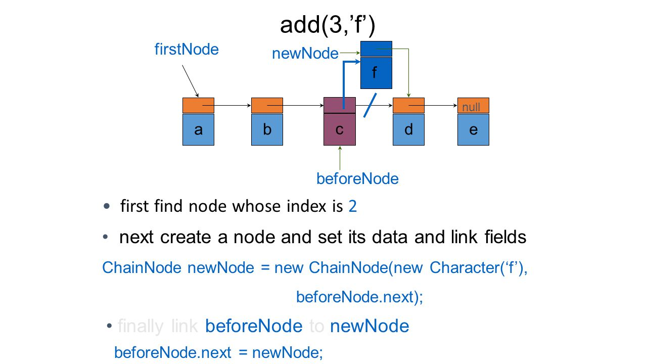 One-Step add(0,'f') abcde null firstNode f newNod e firstNode = new ChainNode( new Character('f'), firstNode);