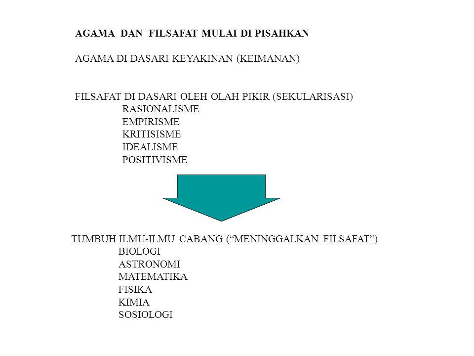 AGAMA DAN FILSAFAT MULAI DI PISAHKAN AGAMA DI DASARI KEYAKINAN (KEIMANAN) FILSAFAT DI DASARI OLEH OLAH PIKIR (SEKULARISASI) RASIONALISME EMPIRISME KRITISISME IDEALISME POSITIVISME TUMBUH ILMU-ILMU CABANG ( MENINGGALKAN FILSAFAT ) BIOLOGI ASTRONOMI MATEMATIKA FISIKA KIMIA SOSIOLOGI