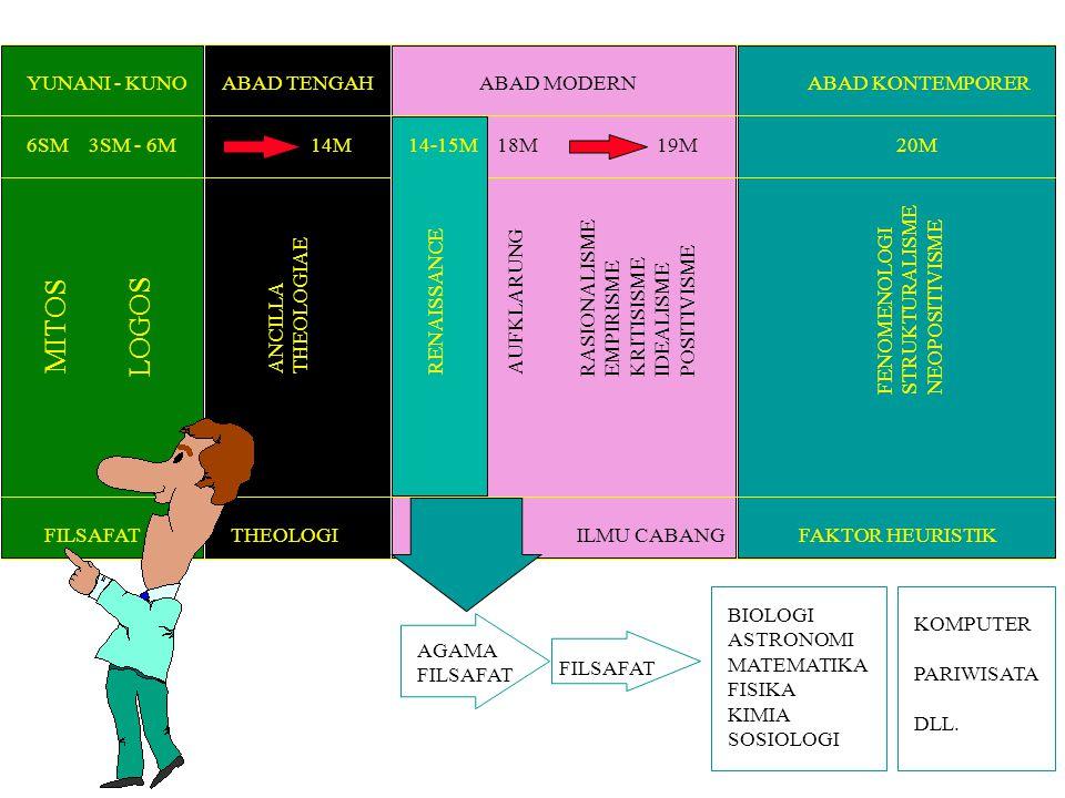YUNANI - KUNO 6SM MITOS FILSAFAT 3SM - 6M LOGOS ABAD TENGAH 14M THEOLOGI ANCILLA THEOLOGIAE ABAD MODERN 18M19M ABAD KONTEMPORER 20M14-15M RENAISSANCE AUFKLARUNG RASIONALISME EMPIRISME KRITISISME IDEALISME POSITIVISME FENOMENOLOGI STRUKTURALISME NEOPOSITIVISME FAKTOR HEURISTIKILMU CABANG AGAMA FILSAFAT BIOLOGI ASTRONOMI MATEMATIKA FISIKA KIMIA SOSIOLOGI KOMPUTER PARIWISATA DLL.