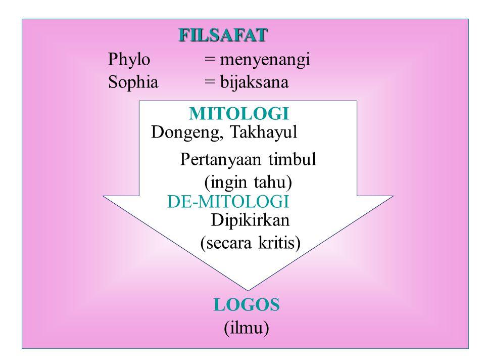 FILSAFAT Phylo= menyenangi Sophia= bijaksana MITOLOGI Dongeng, Takhayul Pertanyaan timbul (ingin tahu) DE-MITOLOGI Dipikirkan (secara kritis) LOGOS (ilmu)