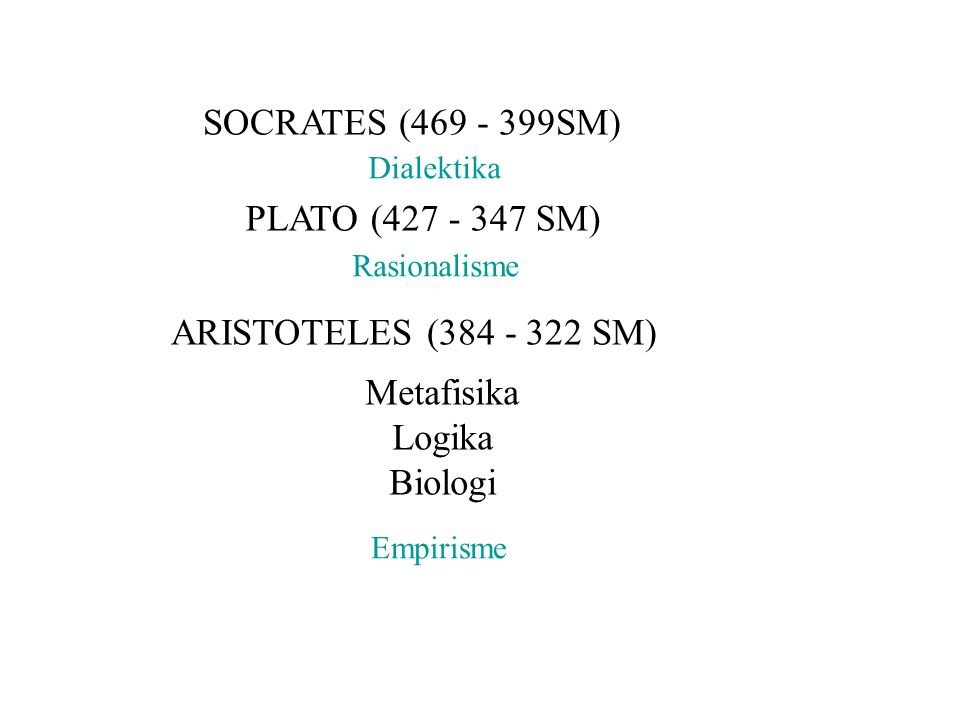 SOCRATES (469 - 399SM) PLATO (427 - 347 SM) ARISTOTELES (384 - 322 SM) Dialektika Rasionalisme Metafisika Logika Biologi Empirisme
