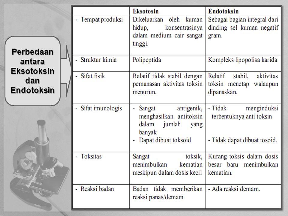 Perbedaan antara Eksotoksin dan Endotoksin