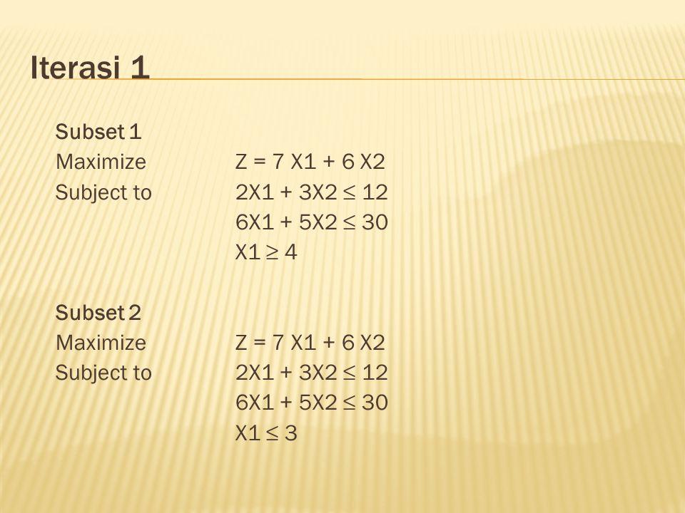 Iterasi 1 Subset 1 MaximizeZ = 7 X1 + 6 X2 Subject to2X1 + 3X2 ≤ 12 6X1 + 5X2 ≤ 30 X1 ≥ 4 Subset 2 MaximizeZ = 7 X1 + 6 X2 Subject to2X1 + 3X2 ≤ 12 6X