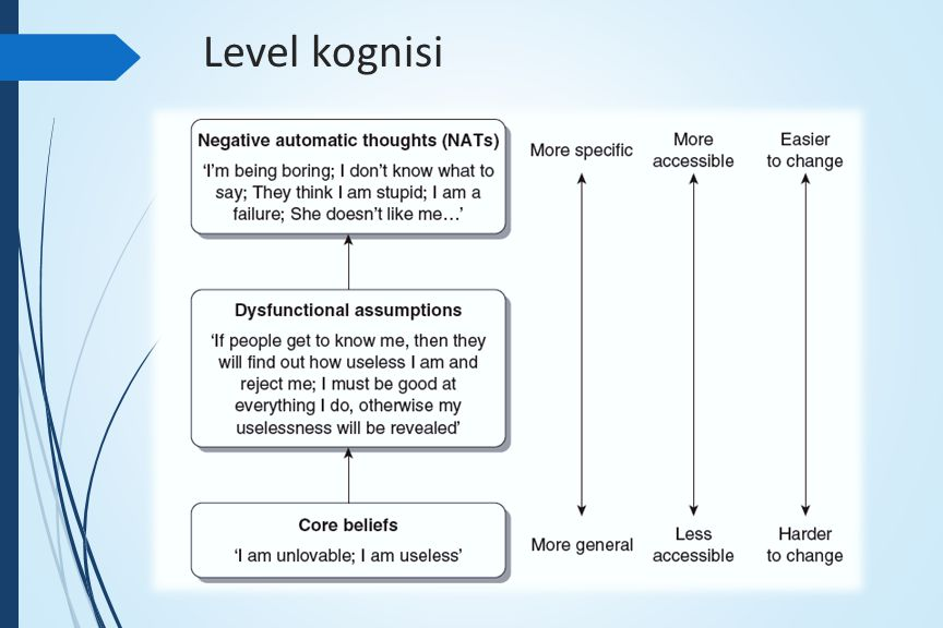Level kognisi