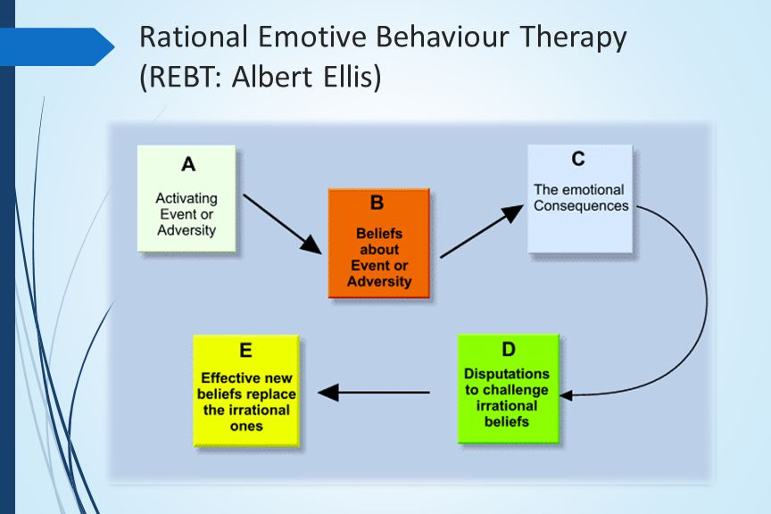 Rational Emotive Behaviour Therapy (REBT: Albert Ellis)
