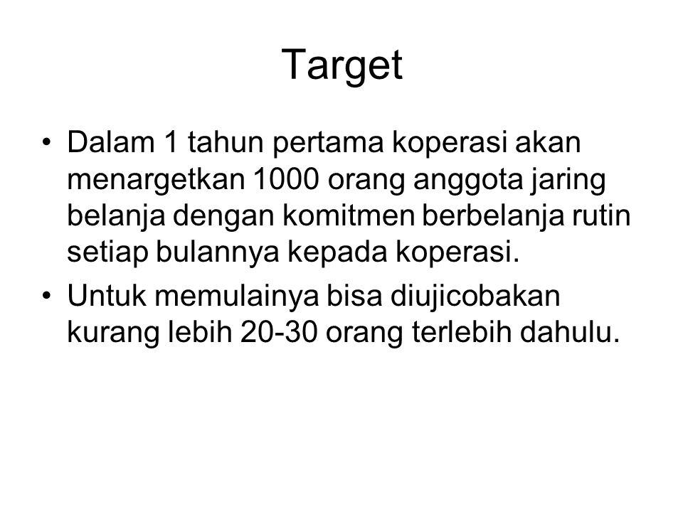 Target Dalam 1 tahun pertama koperasi akan menargetkan 1000 orang anggota jaring belanja dengan komitmen berbelanja rutin setiap bulannya kepada koper