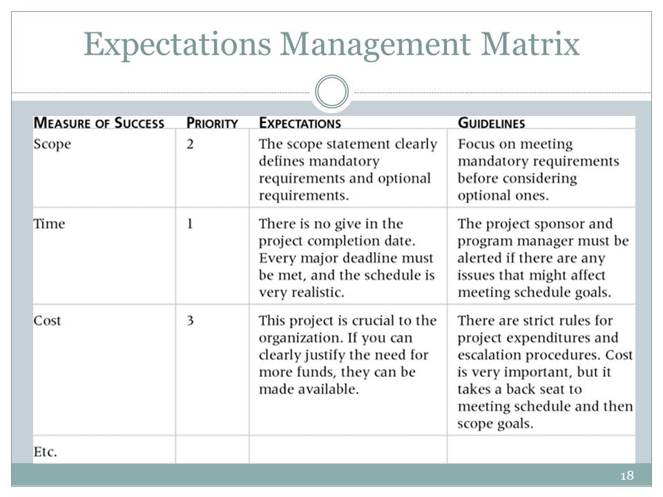 18 Expectations Management Matrix