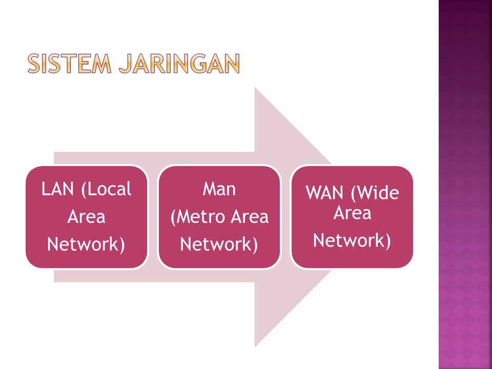 LAN (Local Area Network) Man (Metro Area Network) WAN (Wide Area Network)