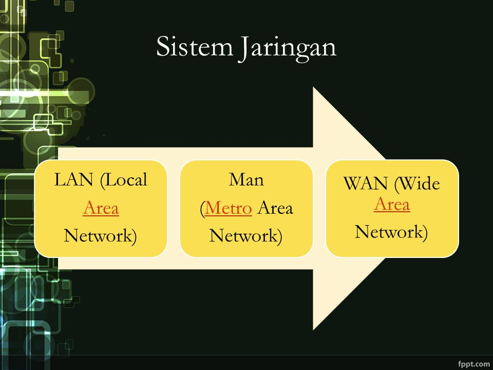 Sistem Jaringan LAN (Local Area Network) Man (Metro AreaMetro Network) WAN (Wide Area Area Network)
