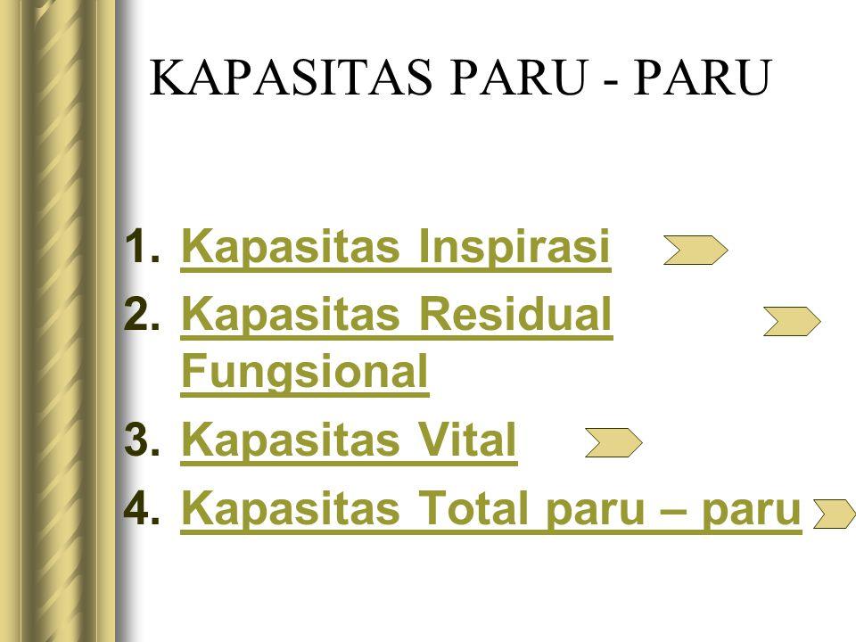 KAPASITAS PARU - PARU 1.Kapasitas InspirasiKapasitas Inspirasi 2.Kapasitas Residual FungsionalKapasitas Residual Fungsional 3.Kapasitas VitalKapasitas