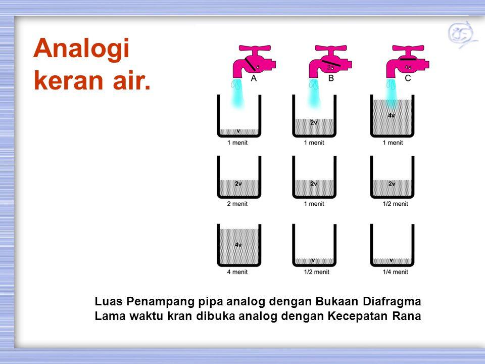 Analogi keran air. Luas Penampang pipa analog dengan Bukaan Diafragma Lama waktu kran dibuka analog dengan Kecepatan Rana