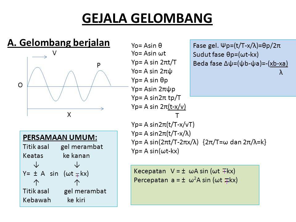 GEJALA GELOMBANG O X P V Yo= Asin θ Yo= Asin ωt Yp= A sin 2πt/T Yo= A sin 2πψ Yp= A sin θp Yp= Asin 2πψp Yp= A sin2π tp/T Yp= A sin 2π(t-x/v) T Yp= A