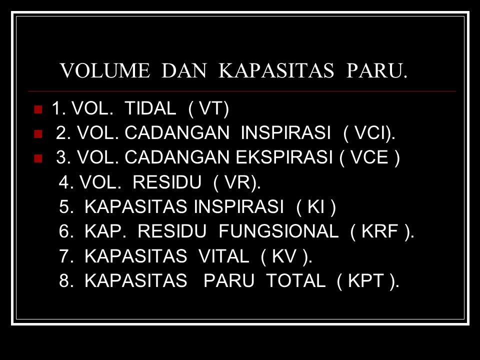 VOLUME DAN KAPASITAS PARU. 1. VOL. TIDAL ( VT) 2. VOL. CADANGAN INSPIRASI ( VCI). 3. VOL. CADANGAN EKSPIRASI ( VCE ) 4. VOL. RESIDU ( VR). 5. KAPASITA