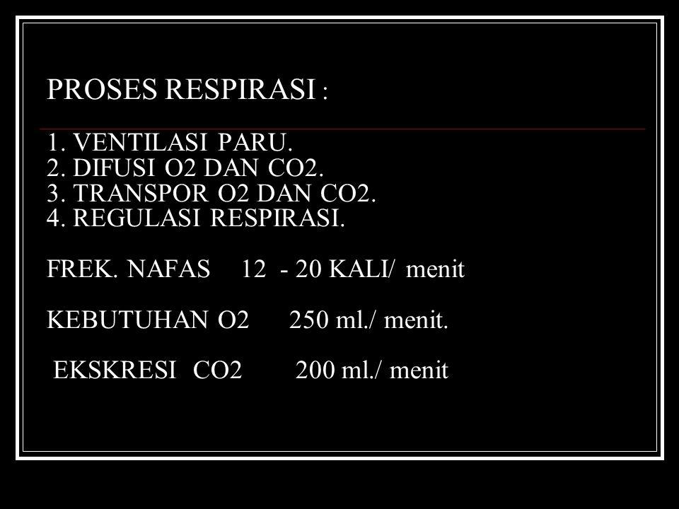 PROSES RESPIRASI : 1. VENTILASI PARU. 2. DIFUSI O2 DAN CO2. 3. TRANSPOR O2 DAN CO2. 4. REGULASI RESPIRASI. FREK. NAFAS 12 - 20 KALI/ menit KEBUTUHAN O