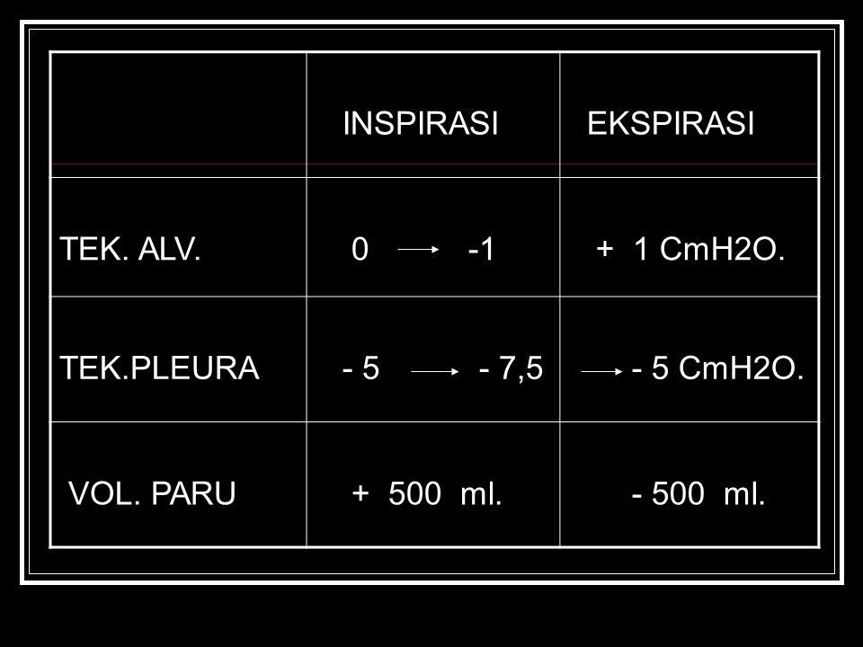 INSPIRASI EKSPIRASI TEK. ALV. 0 -1 + 1 CmH2O. TEK.PLEURA - 5 - 7,5 - 5 CmH2O. VOL. PARU + 500 ml. - 500 ml.