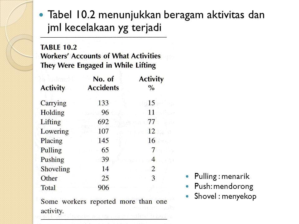Tabel 10.2 menunjukkan beragam aktivitas dan jml kecelakaan yg terjadi Pulling : menarik Push: mendorong Shovel : menyekop