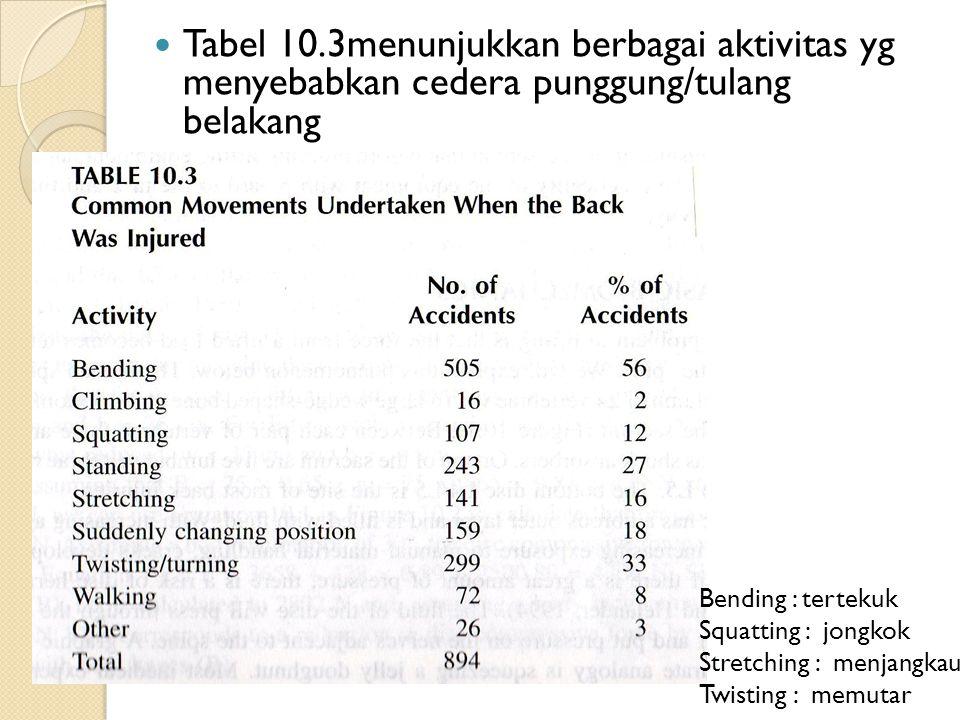 Tabel 10.3menunjukkan berbagai aktivitas yg menyebabkan cedera punggung/tulang belakang Bending : tertekuk Squatting : jongkok Stretching : menjangkau Twisting : memutar
