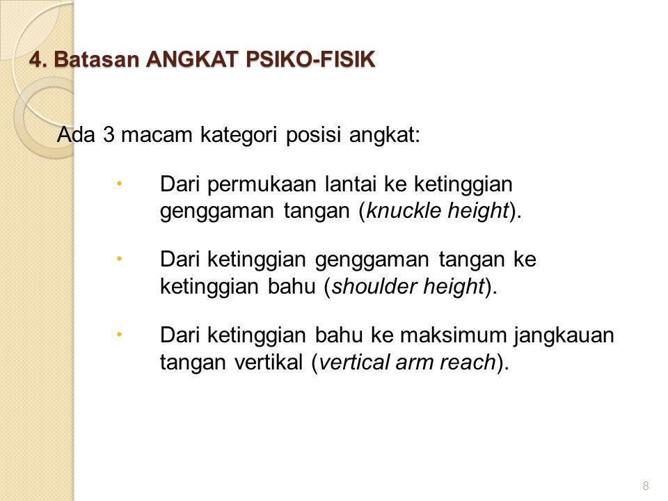 4. Batasan ANGKAT PSIKO-FISIK Ada 3 macam kategori posisi angkat:  Dari permukaan lantai ke ketinggian genggaman tangan (knuckle height).  Dari keti