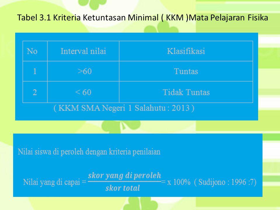 Tabel 3.1 Kriteria Ketuntasan Minimal ( KKM )Mata Pelajaran Fisika