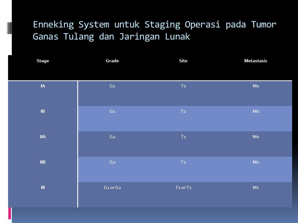 Enneking System untuk Staging Operasi pada Tumor Ganas Tulang dan Jaringan Lunak StageGradeSiteMetastasis IAG1T1M0 IBG1T2M0 IIAG2T1M0 IIBG2T2M0 IIIG1 or G2T1 or T2M1