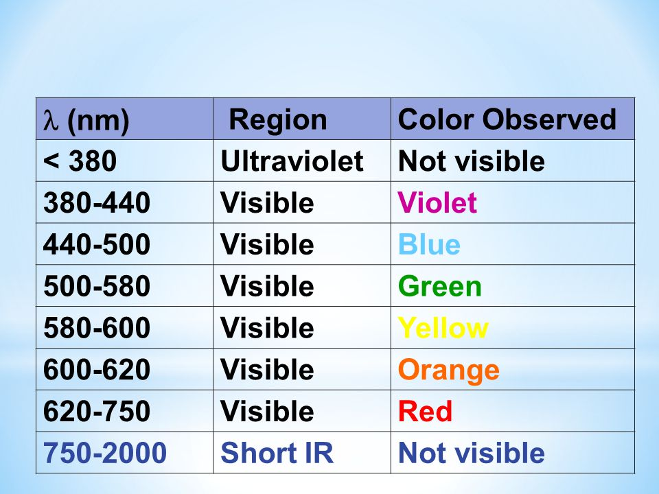 (nm) RegionColor Observed < 380UltravioletNot visible 380-440VisibleViolet 440-500VisibleBlue 500-580VisibleGreen 580-600VisibleYellow 600-620VisibleO