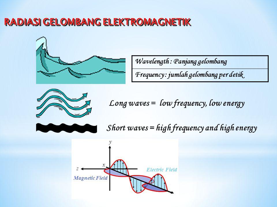 * Cahaya tampak (sering disebut cahaya) adalah radiasi gelombang elektromagnetik yang dapat dideteksi oleh mata manusia.