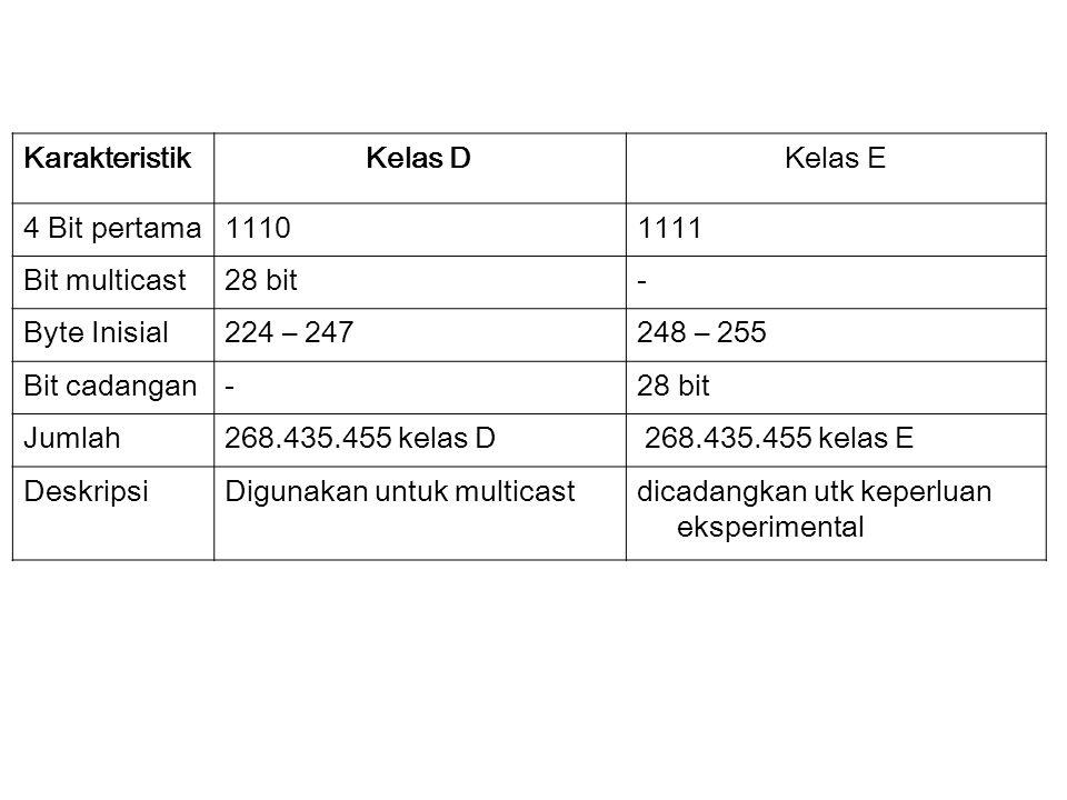 KarakteristikKelas DKelas E 4 Bit pertama11101111 Bit multicast28 bit- Byte Inisial224 – 247248 – 255 Bit cadangan-28 bit Jumlah268.435.455 kelas D 268.435.455 kelas E DeskripsiDigunakan untuk multicastdicadangkan utk keperluan eksperimental