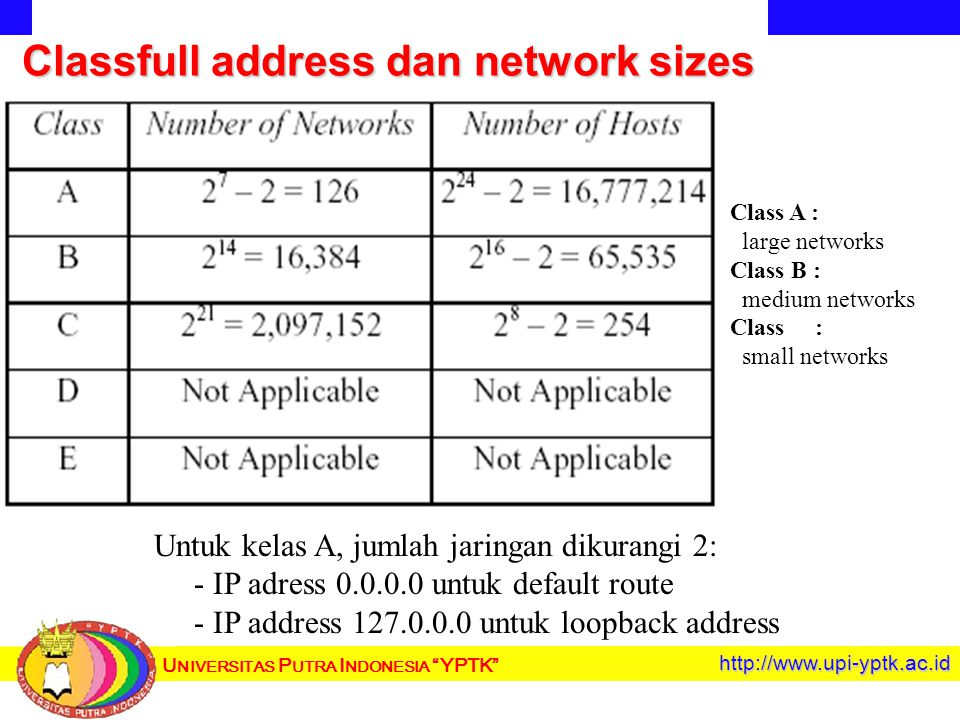U NIVERSITAS P UTRA I NDONESIA YPTK http://www.upi-yptk.ac.id Classfull address dan network sizes Class A : large networks Class B : medium networks Class : small networks Untuk kelas A, jumlah jaringan dikurangi 2: - IP adress 0.0.0.0 untuk default route - IP address 127.0.0.0 untuk loopback address