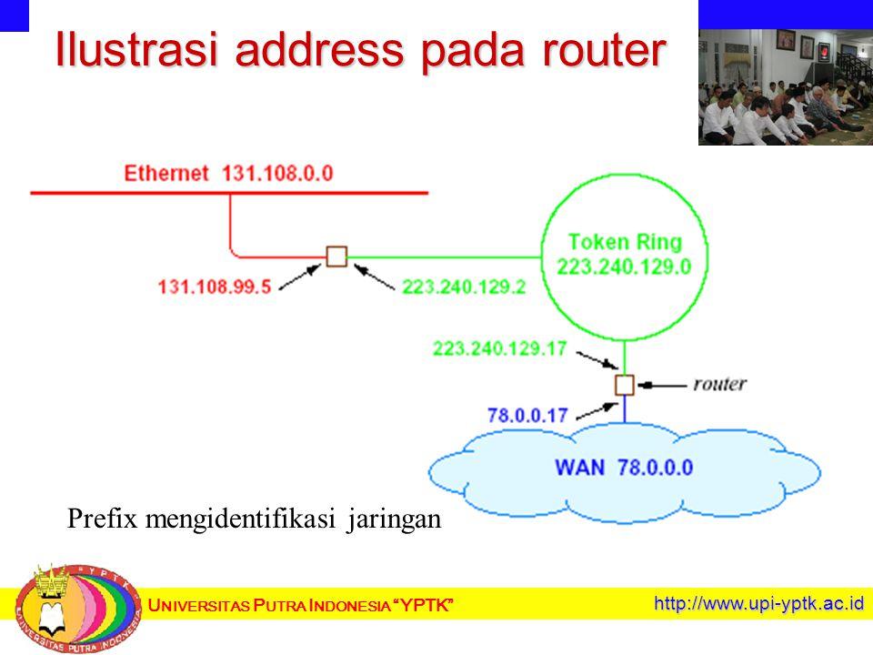 U NIVERSITAS P UTRA I NDONESIA YPTK http://www.upi-yptk.ac.id Ilustrasi address pada router Prefix mengidentifikasi jaringan