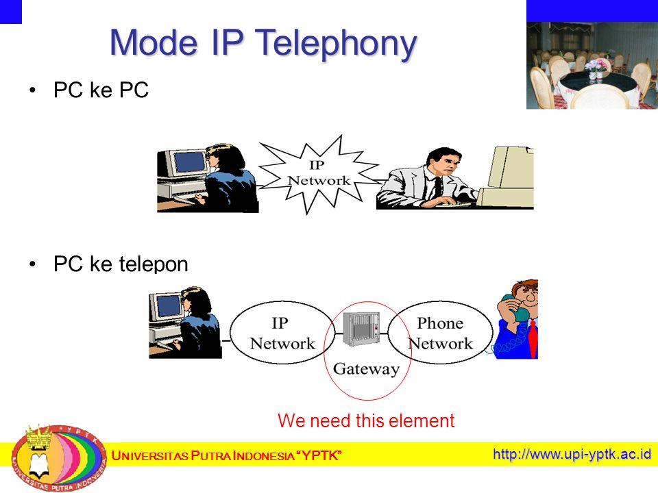 U NIVERSITAS P UTRA I NDONESIA YPTK http://www.upi-yptk.ac.id Mode IP Telephony PC ke PC PC ke telepon We need this element