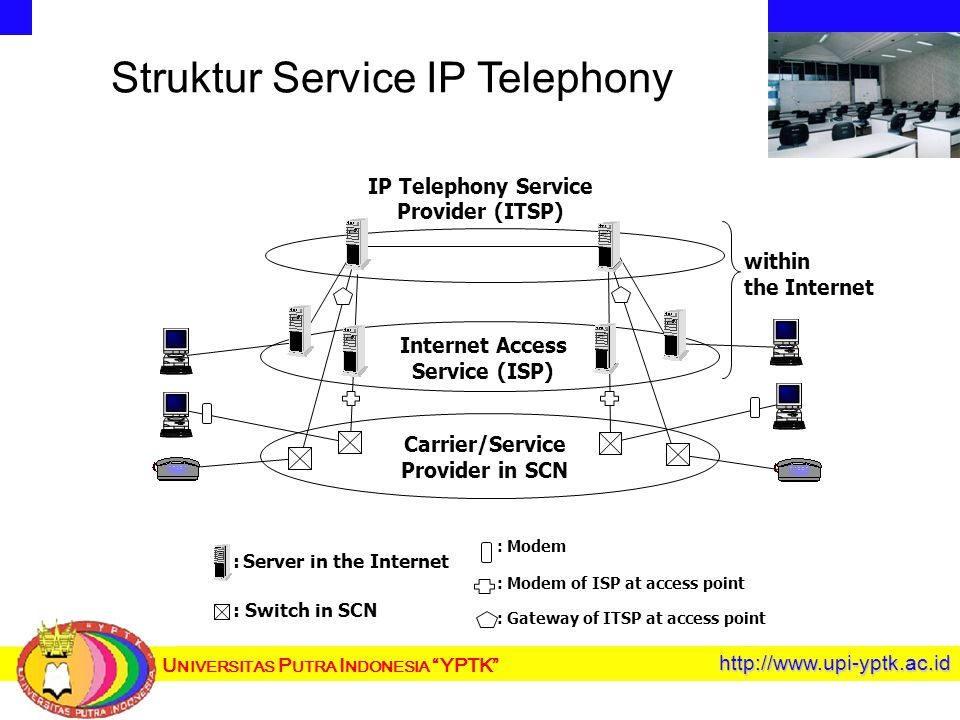 U NIVERSITAS P UTRA I NDONESIA YPTK http://www.upi-yptk.ac.id Struktur Service IP Telephony Internet Access Service (ISP) IP Telephony Service Provider (ITSP) Carrier/Service Provider in SCN within the Internet : Server in the Internet : Switch in SCN : Modem : Modem of ISP at access point : Gateway of ITSP at access point