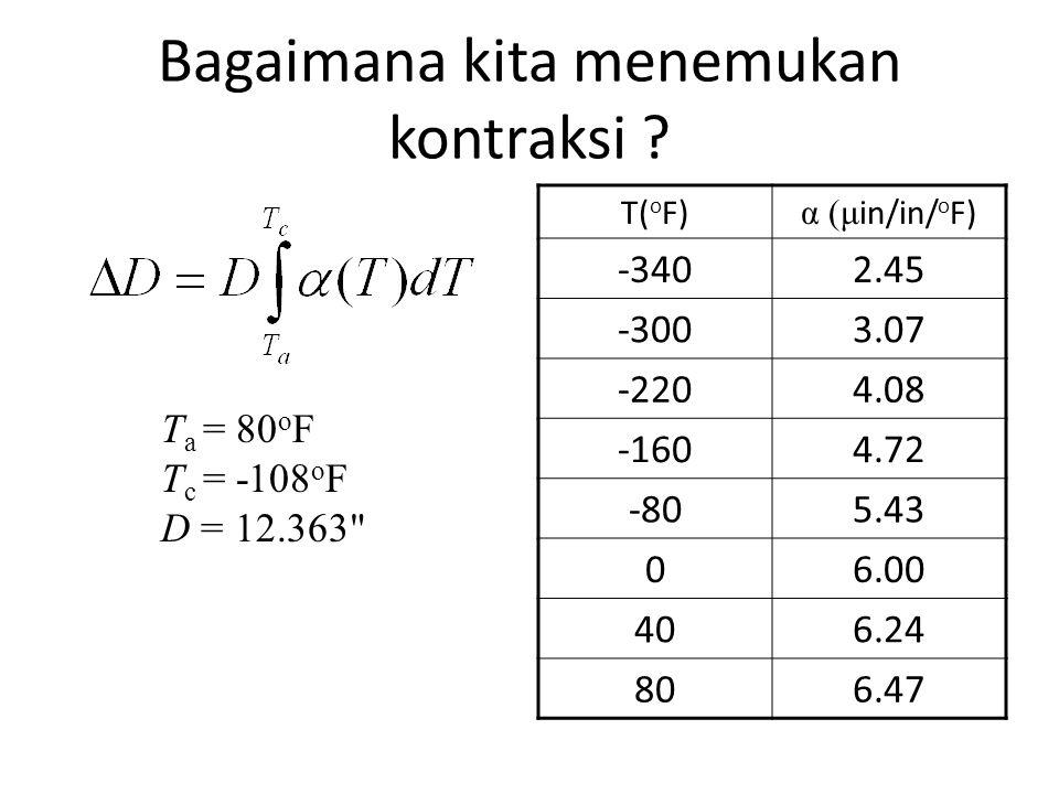 Bagaimana kita menemukan kontraksi ? T( o F) α (μ in/in/ o F) -3402.45 -3003.07 -2204.08 -1604.72 -805.43 06.00 406.24 806.47 T a = 80 o F T c = -108