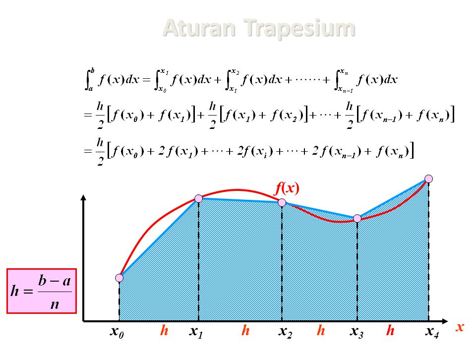 Aturan Trapesium x0x0 x1x1 x f(x)f(x) x2x2 hhx3x3 hhx4x4