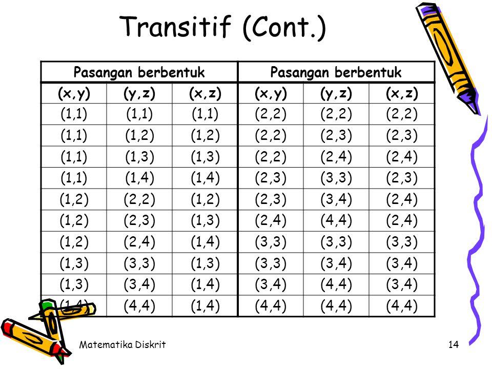 Matematika Diskrit14 Transitif (Cont.) (x,y)(y,z)(x,z)(x,y)(y,z)(x,z) (1,1) (2,2) (1,1)(1,2) (2,2)(2,3) (1,1)(1,3) (2,2)(2,4) (1,1)(1,4) (2,3)(3,3)(2,3) (1,2)(2,2)(1,2)(2,3)(3,4)(2,4) (1,2)(2,3)(1,3)(2,4)(4,4)(2,4) (1,2)(2,4)(1,4)(3,3) (1,3)(3,3)(1,3)(3,3)(3,4) (1,3)(3,4)(1,4)(3,4)(4,4)(3,4) (1,4)(4,4)(1,4)(4,4) Pasangan berbentuk