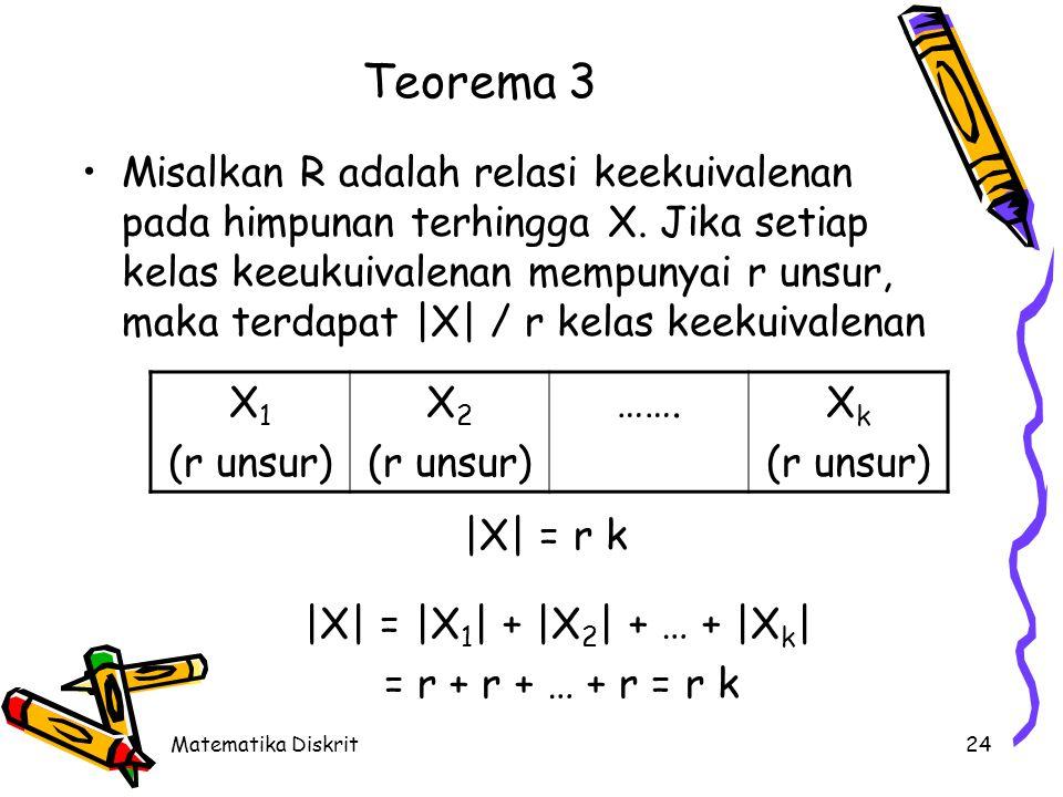 Matematika Diskrit24 Teorema 3 Misalkan R adalah relasi keekuivalenan pada himpunan terhingga X.