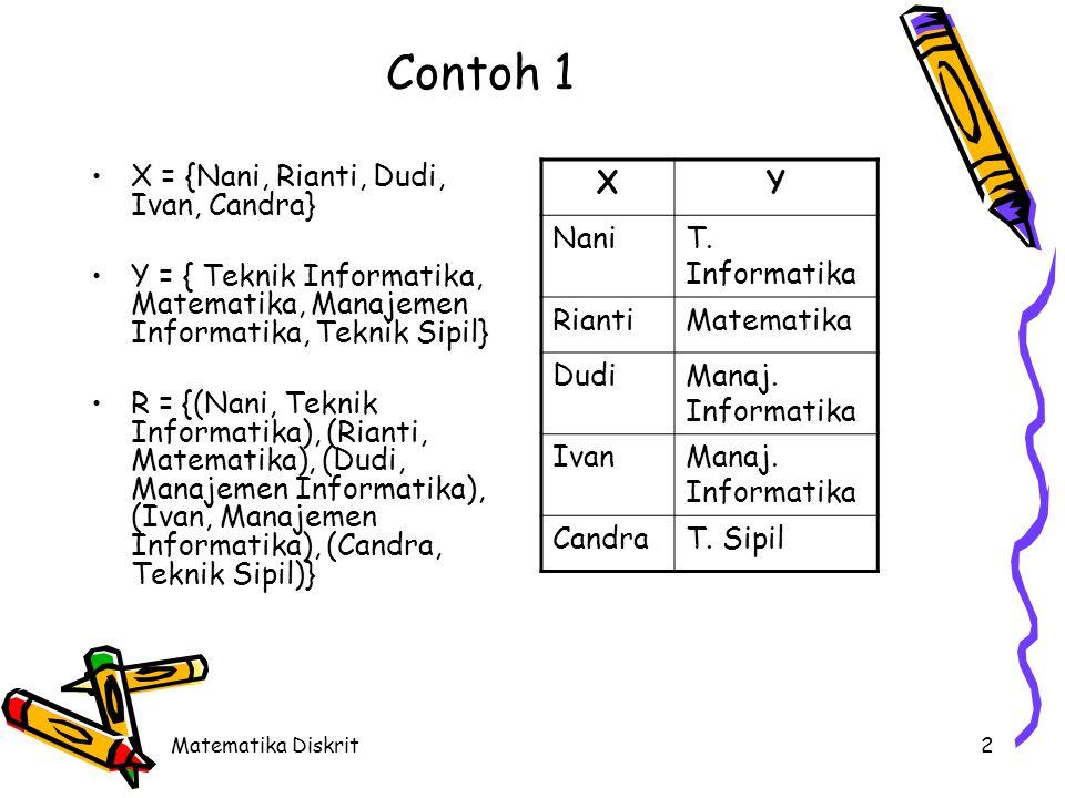 Matematika Diskrit2 Contoh 1 X = {Nani, Rianti, Dudi, Ivan, Candra} Y = { Teknik Informatika, Matematika, Manajemen Informatika, Teknik Sipil} R = {(Nani, Teknik Informatika), (Rianti, Matematika), (Dudi, Manajemen Informatika), (Ivan, Manajemen Informatika), (Candra, Teknik Sipil)} XY NaniT.
