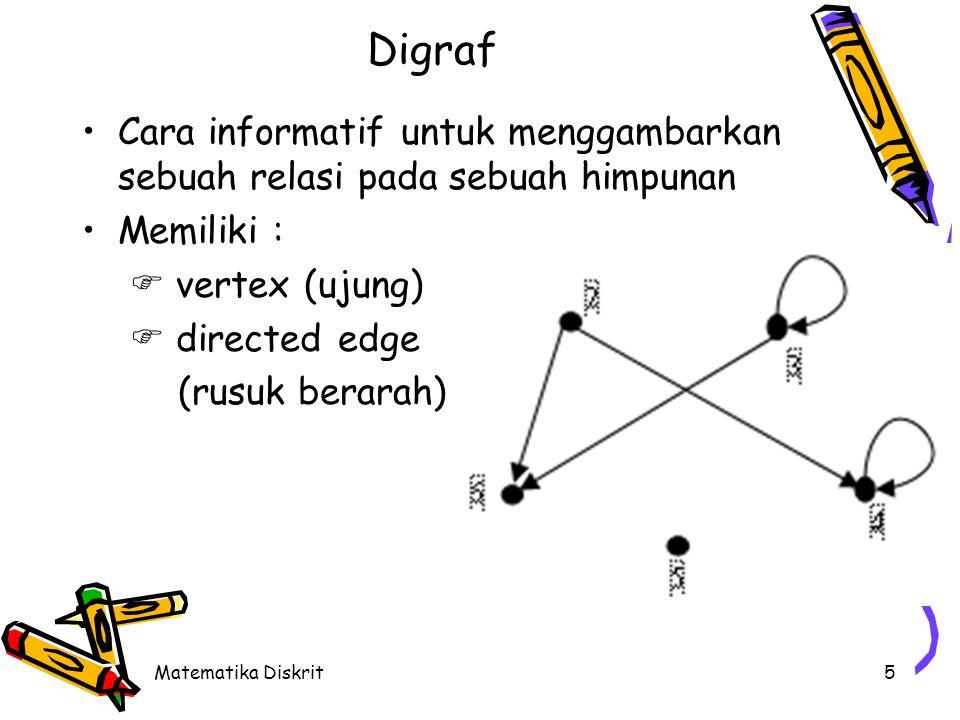 Matematika Diskrit5 Digraf Cara informatif untuk menggambarkan sebuah relasi pada sebuah himpunan Memiliki :  vertex (ujung)  directed edge (rusuk berarah)
