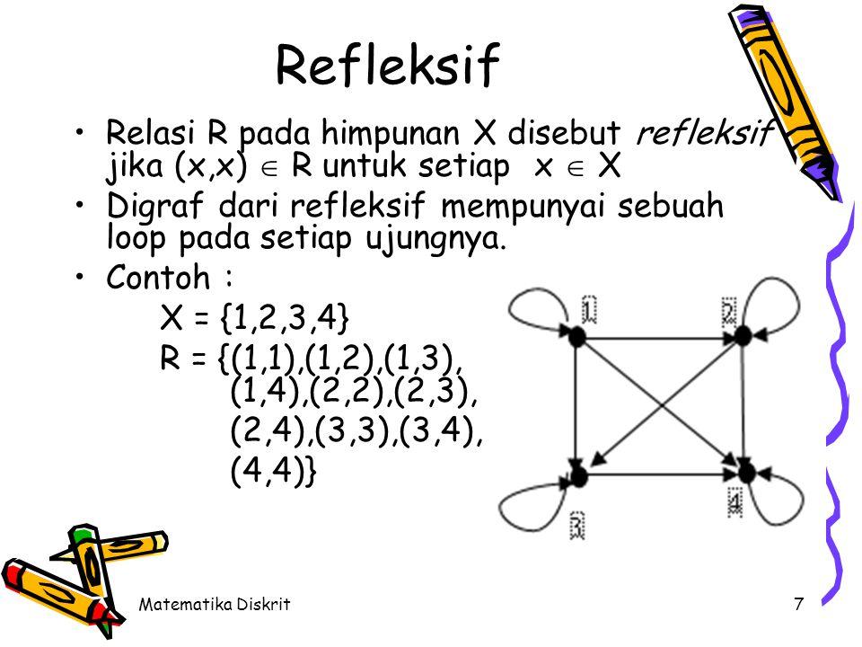 Matematika Diskrit7 Relasi R pada himpunan X disebut refleksif jika (x,x)  R untuk setiap x  X Digraf dari refleksif mempunyai sebuah loop pada setiap ujungnya.