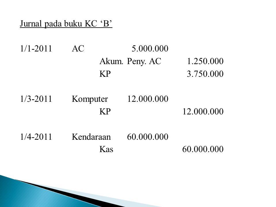Jurnal pada buku KC 'B' 1/1-2011AC 5.000.000 Akum. Peny. AC 1.250.000 KP 3.750.000 1/3-2011Komputer12.000.000 KP12.000.000 1/4-2011Kendaraan60.000.000