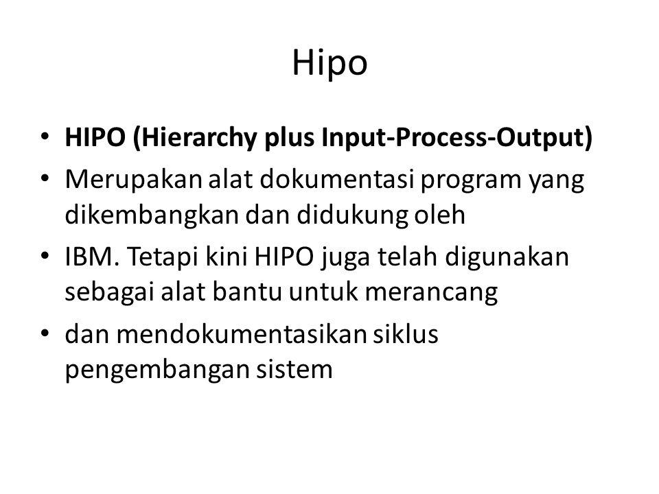 Hipo HIPO (Hierarchy plus Input-Process-Output) Merupakan alat dokumentasi program yang dikembangkan dan didukung oleh IBM. Tetapi kini HIPO juga tela