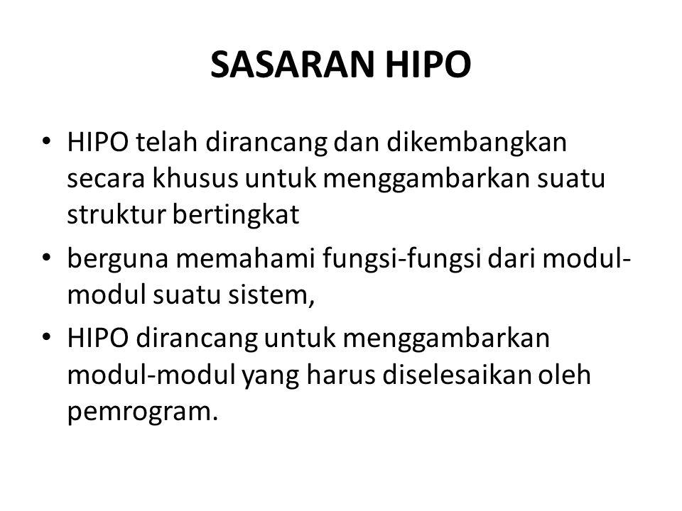 SASARAN HIPO HIPO telah dirancang dan dikembangkan secara khusus untuk menggambarkan suatu struktur bertingkat berguna memahami fungsi-fungsi dari modul- modul suatu sistem, HIPO dirancang untuk menggambarkan modul-modul yang harus diselesaikan oleh pemrogram.