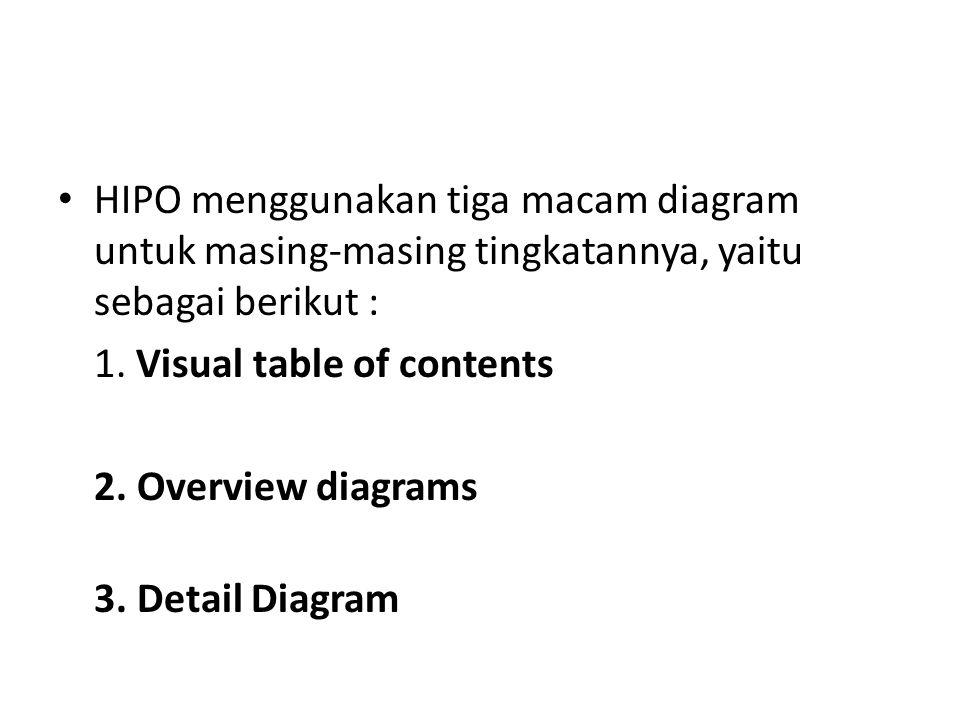 HIPO menggunakan tiga macam diagram untuk masing-masing tingkatannya, yaitu sebagai berikut : 1. Visual table of contents 2. Overview diagrams 3. Deta