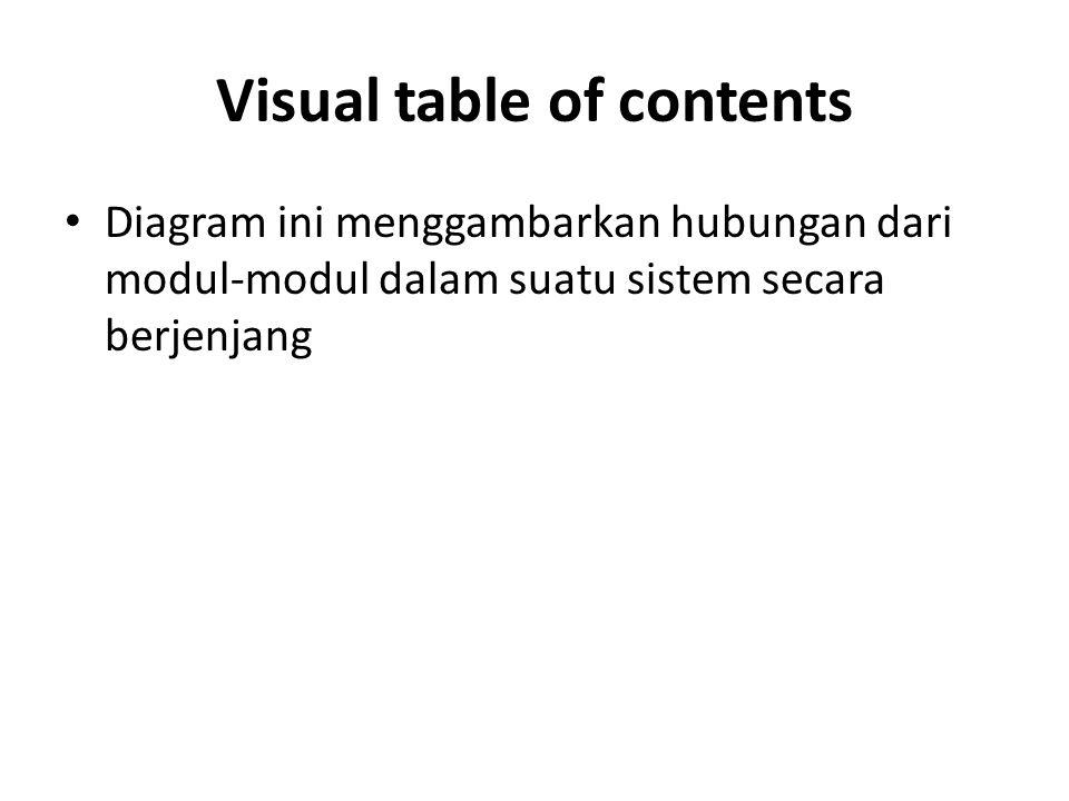 Visual table of contents Diagram ini menggambarkan hubungan dari modul-modul dalam suatu sistem secara berjenjang