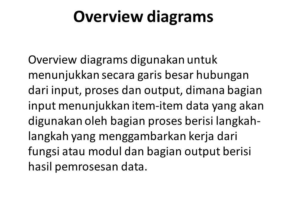 Overview diagrams Overview diagrams digunakan untuk menunjukkan secara garis besar hubungan dari input, proses dan output, dimana bagian input menunju