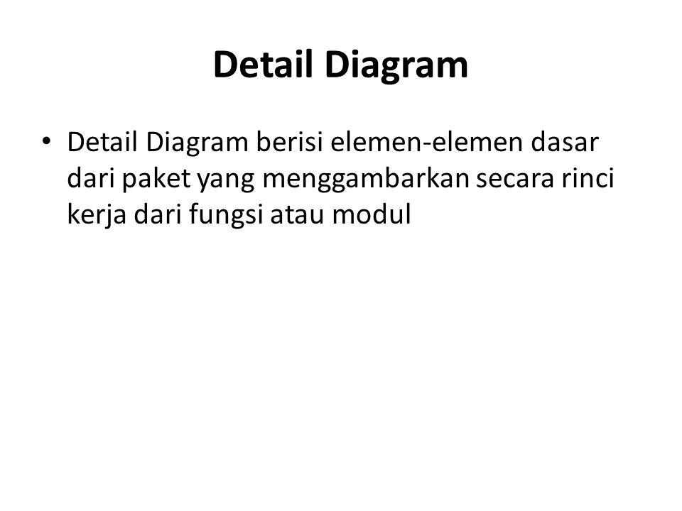 Detail Diagram Detail Diagram berisi elemen-elemen dasar dari paket yang menggambarkan secara rinci kerja dari fungsi atau modul